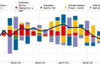 ISTAT: LA RIPRESA DELL'ECONOMIA? SOLO EPISODI