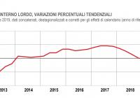 PIL ITALIANO A ZERO NEL II TRIMESTRE, -0,1% RISPETTO AL 2018
