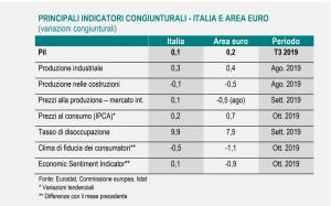 ISTAT PIL